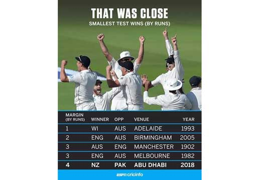 টেস্টে কম রানের জয়ের রেকর্ড গড়লো নিউজিল্যান্ড